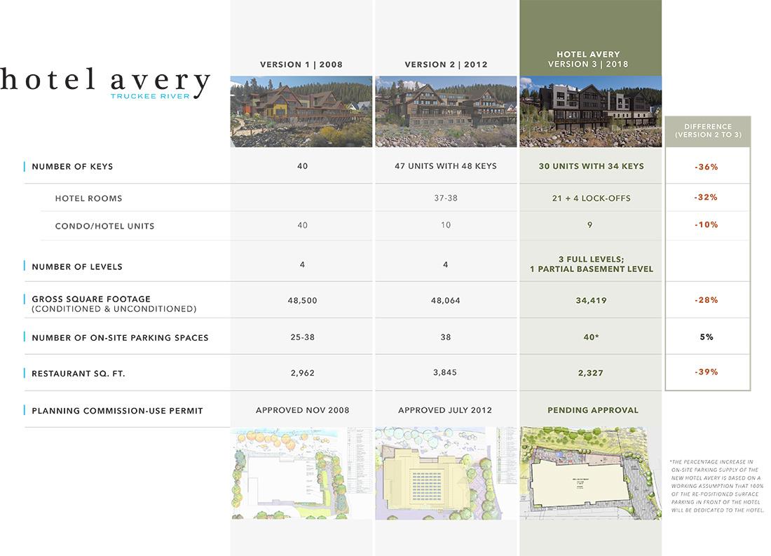 Hotel Avery - Comparison Chart